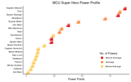 Marvel Cinematic Universe Superhero Ranking: An Emoji Visualisation
